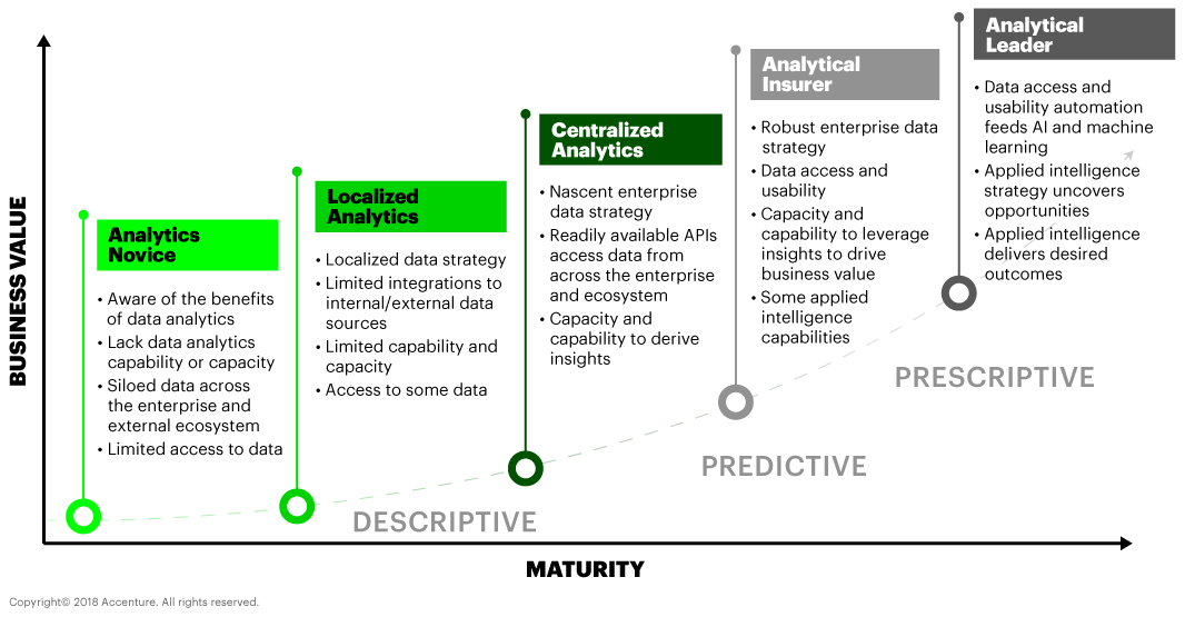 ALIP Analytics help you extract more value from your data—wherever you are in the maturity model
