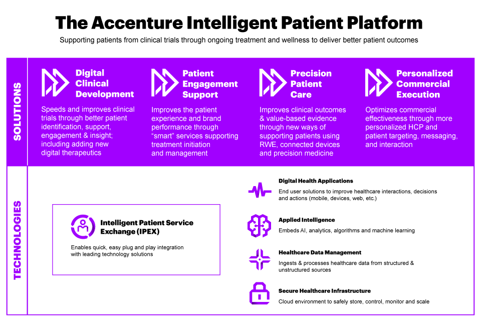 The Accenture Intelligent Patient Platform is comprised of four integrated solutions and underpinned by our Intelligent Patient Service Exchange.