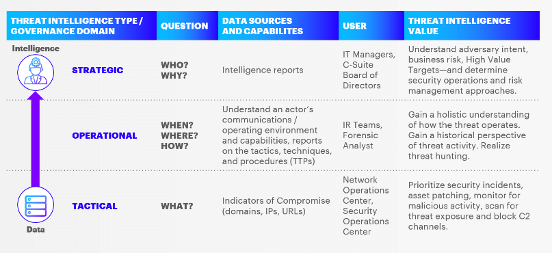 The three types of Cyber Threat Intelligence, what questions they answer, who uses the intelligence and the value it provides to organizations.