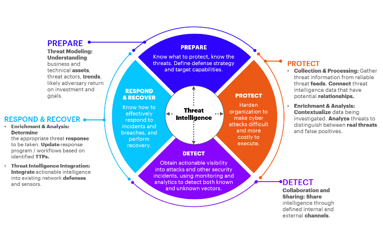 The Cyber Threat Intelligence Cycle prepares organizations for threats, helps them predict & detect breaches, and helps them to respond to or recover from incidents.