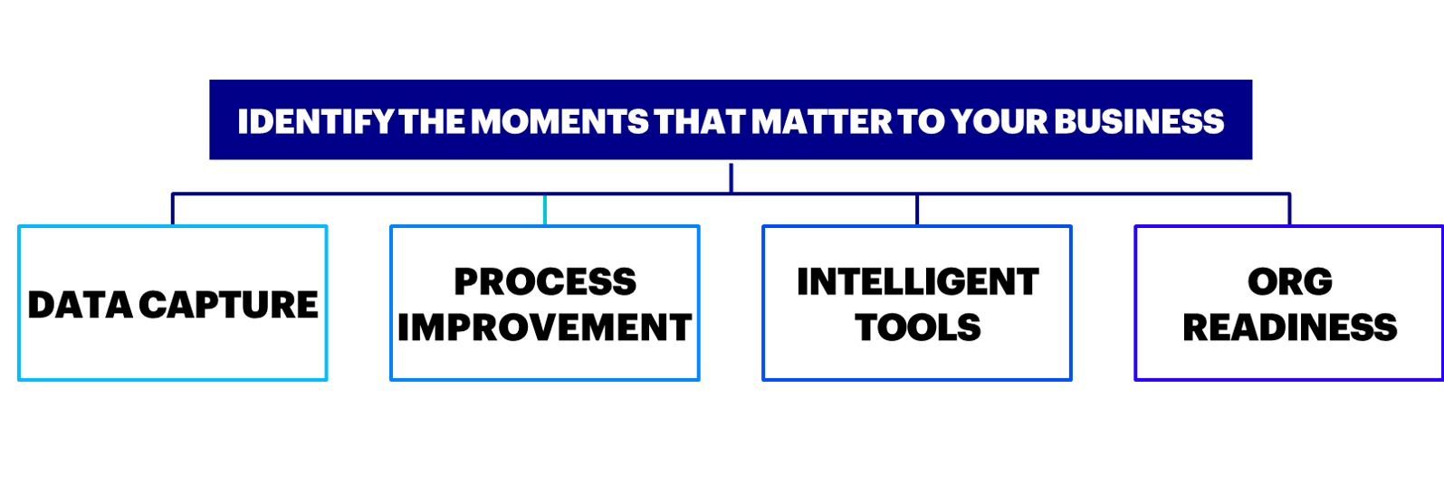 Moments that matter to your business: data capture, process improvement, intelligent tools, organization readiness