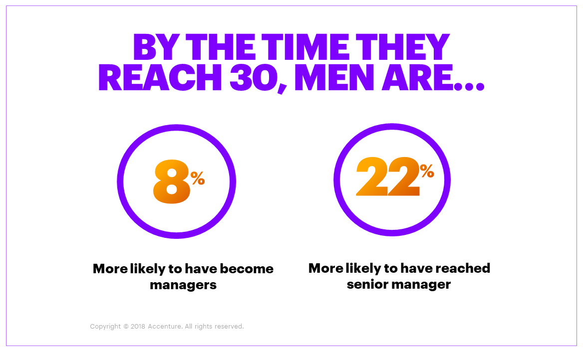Figures shown indicate men are more likely to reach senior management levels by age 30