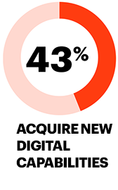 43% acquire new digital capabilities