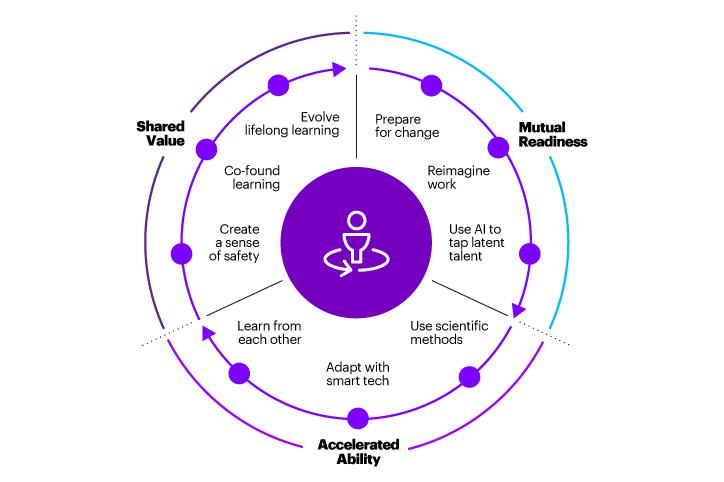 Advancing Human-AI Collaboration   Accenture