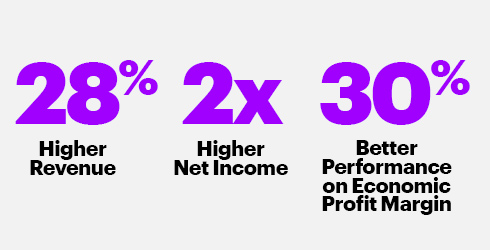28% Higher Revenue, 2x Higher Next Income, 30% Better Performance on Economic Profit Margin