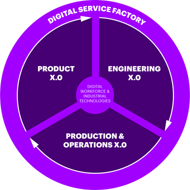 Graphic shows a circle diagram with Digital Services Factory on the outside and three sections - Product X.0, Engineering X.0 and Production and Operations X.0. Digital Workforce and Enablers sits in the middle.