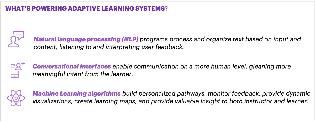 What's powering adaptive learning systems?  Natural language processing (NLP), conversational interfaces and machine learning algorithms.
