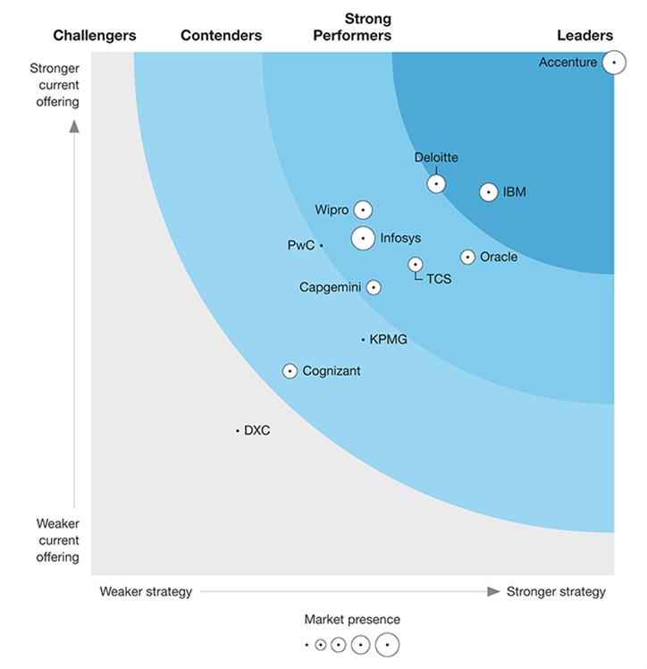 Accenture Named Leading Oracle Applications Service Provider