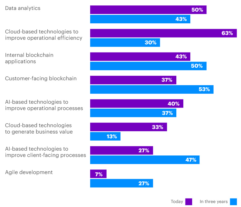 When asked which technologies are having the biggest impact on the company now and in three years, insurance executives selected cloud as the biggest technology impacting their companies now, with blockchain and AI becoming more significant in three years.