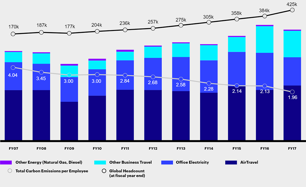 Chart data shows a reduction in per-capita carbon emissions at Accenture from 2007 to 2017