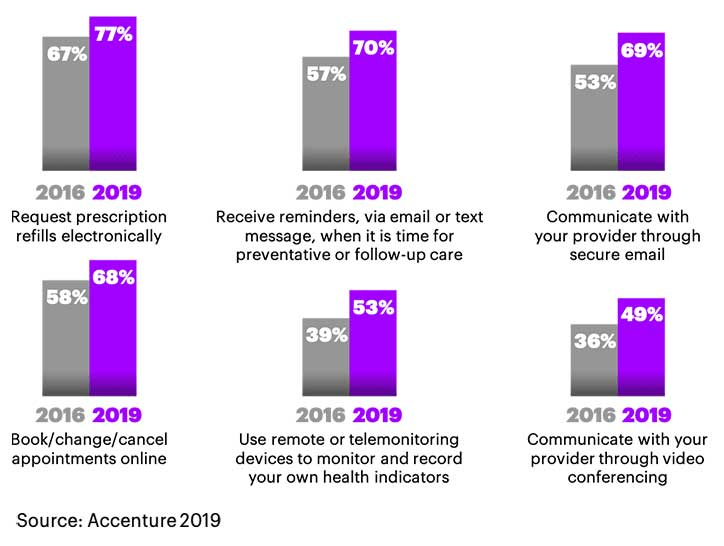 Today's Consumers Reveal the Future of Healthcare | Accenture