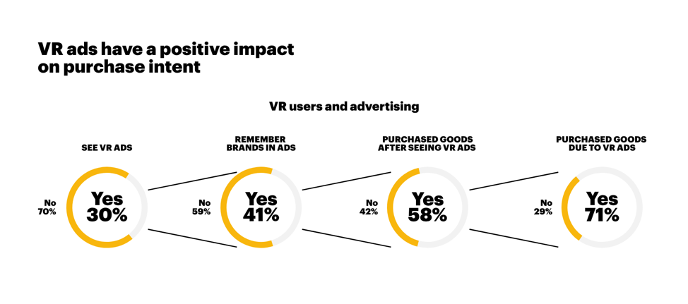 VR ads have a positive impact on purchase intent