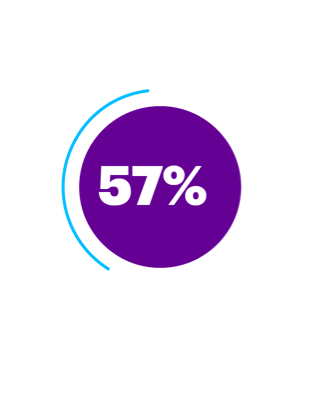 Improve compliance. 57% increase in staff satisfaction by reducing monotonous tasks