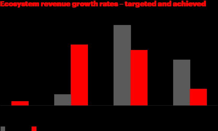 Cornerstone of future growth: Ecosystems
