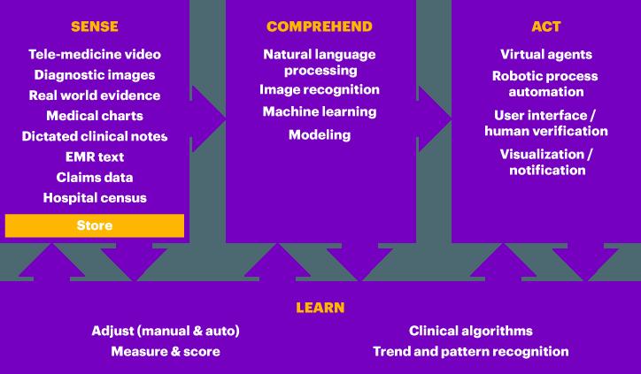 Intelligent Healthcare   Accenture