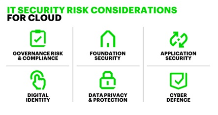 Discover the IT Security Risk considerations for Cloud; governance risk and compliance, foundation security, application security, digital identity and data privacy.