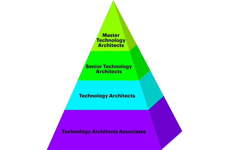 IT Architecture Services | Accenture