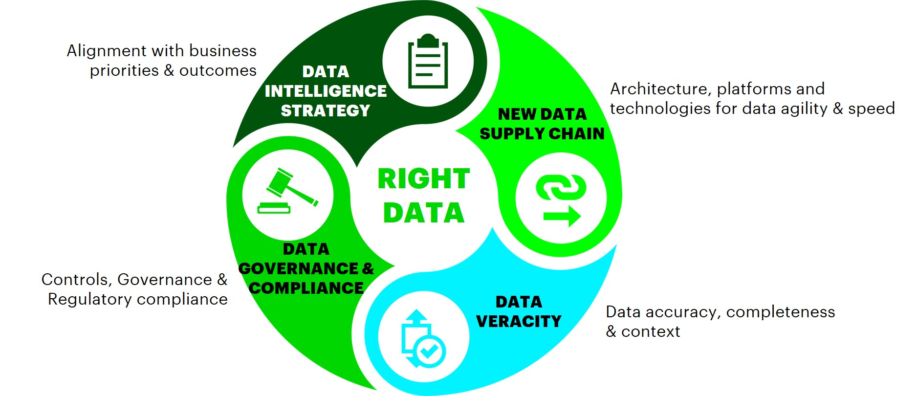 Informatica's platform-based data solutions integrates data intelligence strategy, new data supply chain, data governance and compliance and data veracity to build the right data.