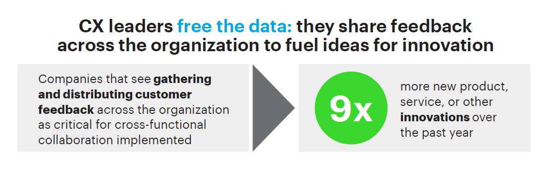 CX leader free the data: they share feedback across the organization to fuel ideas for innovation