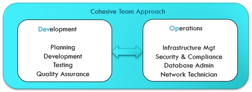Cohesive Team Approach