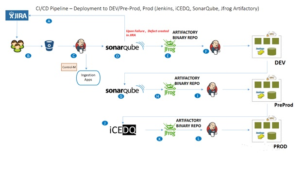 Why Big Data needs DevOps | Accenture