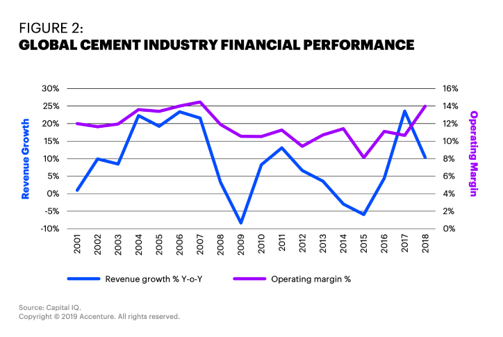 Cement industry operating margins have remained below 12 percent, post the 2008 global economic slowdown. However, they recently neared the 2007 high of just over 14 percent. Revenue growth has been unreliable.