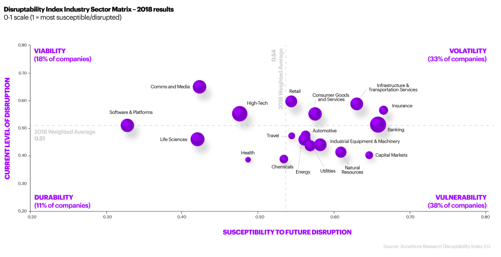 Gauging Business Disruption with the Disruptability Index | Accenture