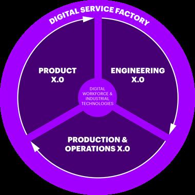 Industry X 0 | Digital Service Factory | Accenture