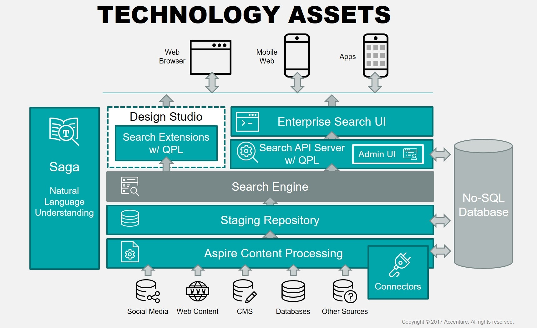 Technology Assets for Search and Analytics Projects | Accenture