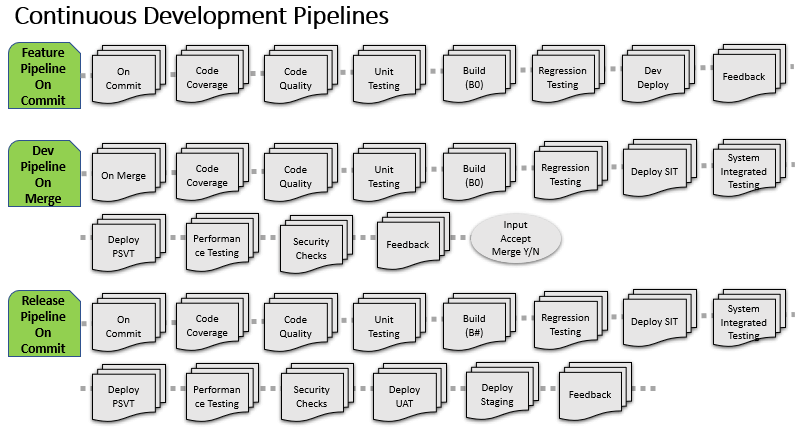 Continuous Development Pipelines' examples of Feature Pipeline on Commit, Dev Pipeline on Merge, and Release Pipeline on Commit.
