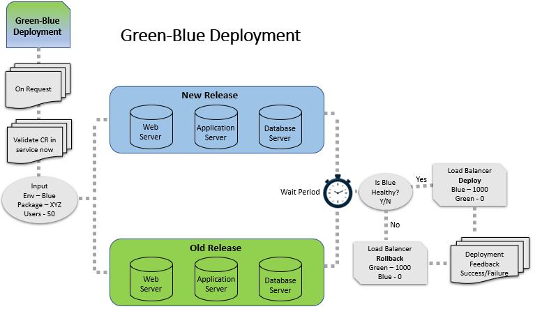 Green-Blue deployment: