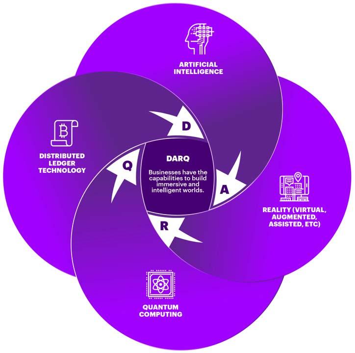 DARQ Power   Digital Health Tech Vision 2019   Accenture