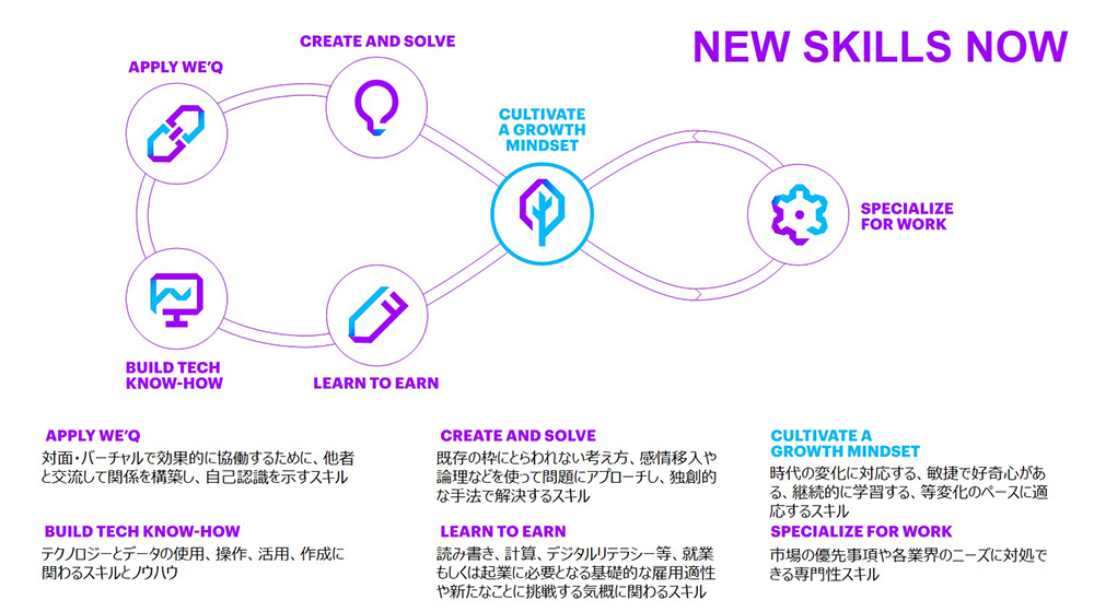 Accenture New Skills Now. Click to expand.