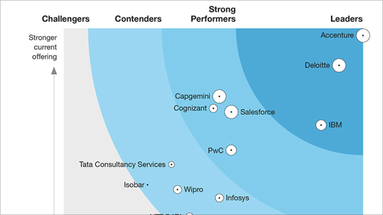 Forrester Research, Inc. names Accenture a leader