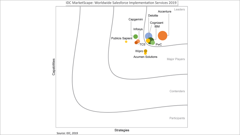 Accenture Positioned as a Leader