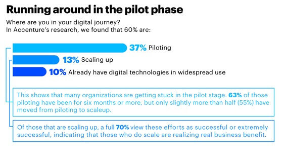 Accenture research reveals that only 37 percent of companies are piloting their digital journies while 13 percent are scaling up versus only 10 percent having digital technologies in widespread use.