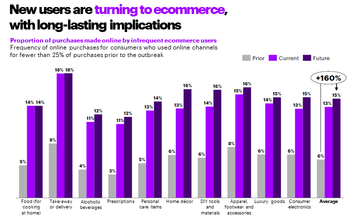 New and low frequency ecommerce users are likely to continue using the channel into the future