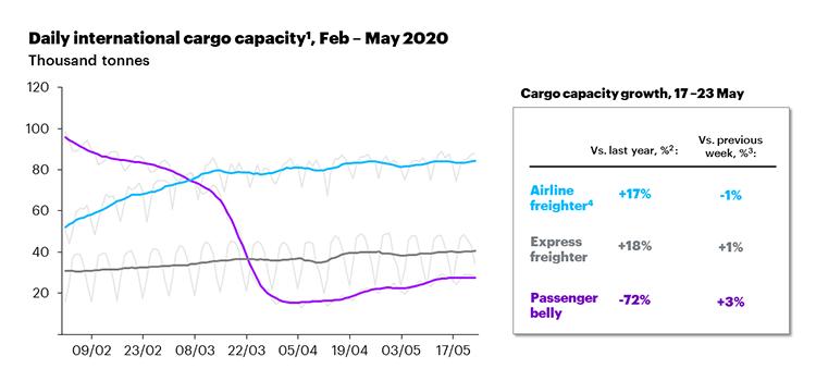 Daily international cargo capacity, Feb-May 2020