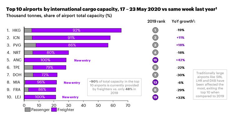 Top 10 airports by international cargo capacity, 17-23 May 2020 vs same week last year