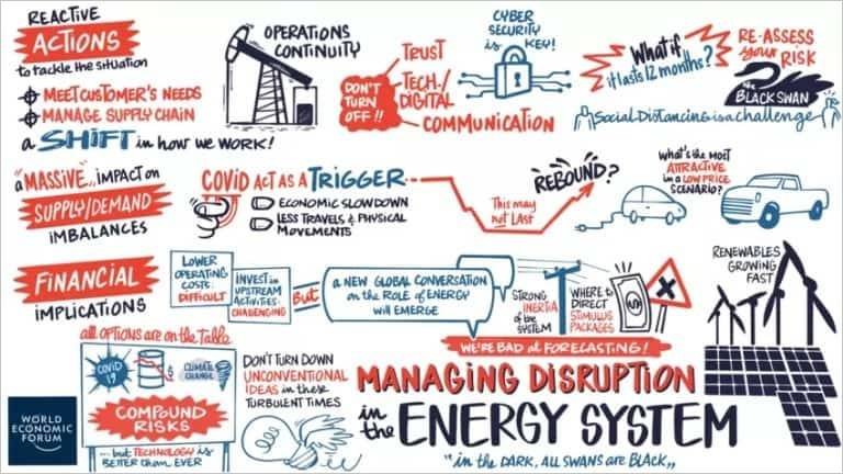 Managing disruption in the Energy System