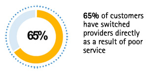 65% of customers have switched providers directly as a result of poor service