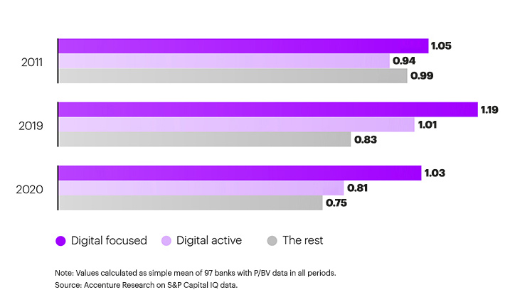 A graph showing how digitally innovative banks have benefitted from higher market valuations.