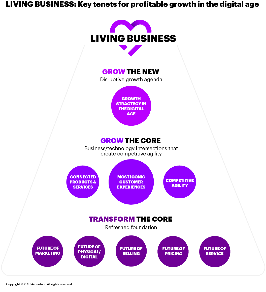 Click to enlarge Figure 1. This figure explores key tenets of transforming into a Living Business: developing growth strategies for the digital age and creating connected products and services. This opens a new window.