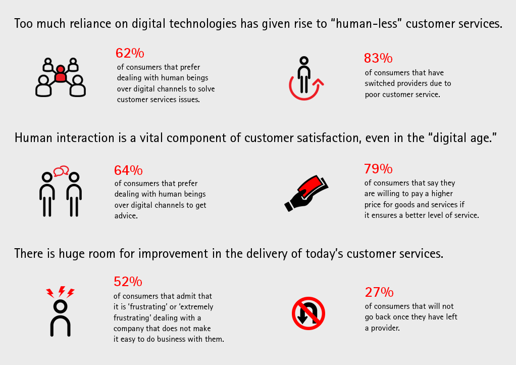 digital disconnect in customer engagement � accenture
