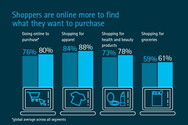 Retail consumer research insights and findings accenture for Top us online shopping sites