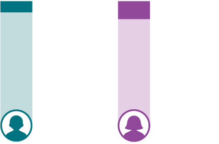 Accenture: Is Tech Experience a Stepping Stone ...