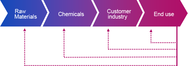 Circular Economy in the European Chemical Industry | Accenture