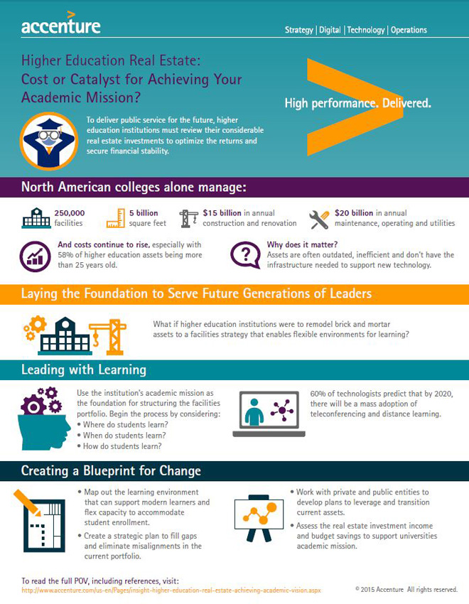 Higher Education Real Estate: Cost or Catalyst for Achieving Your Academic Mission - Infographic