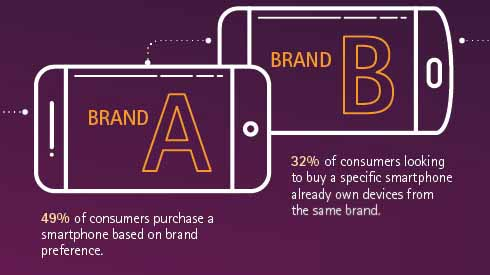 Learn more about some of the key findings from the 2015 Digital Consumer Survey in this infographic.
