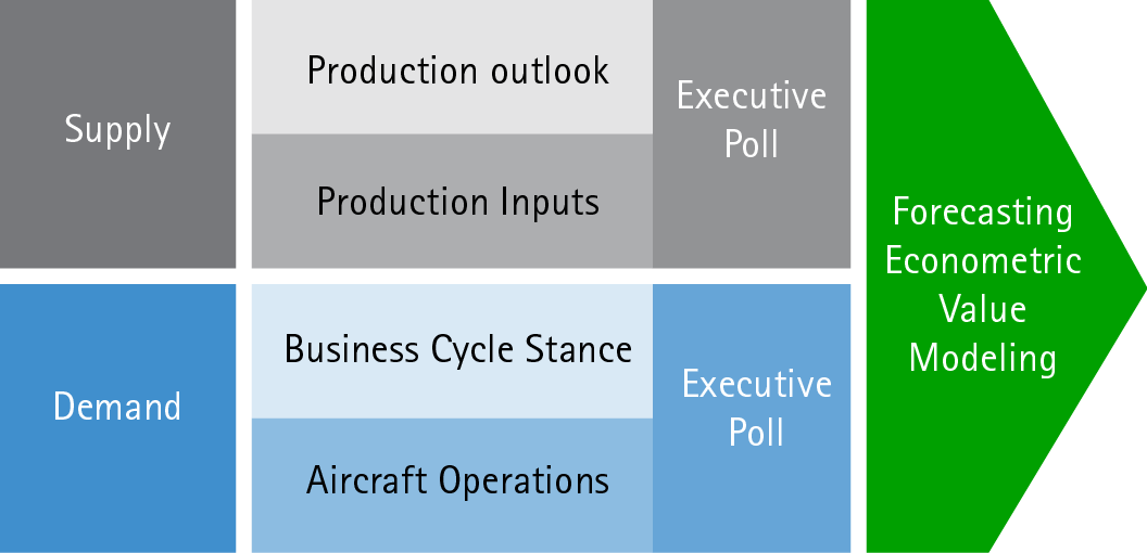 Accenture Commercial Aerospace Market Insight Figure